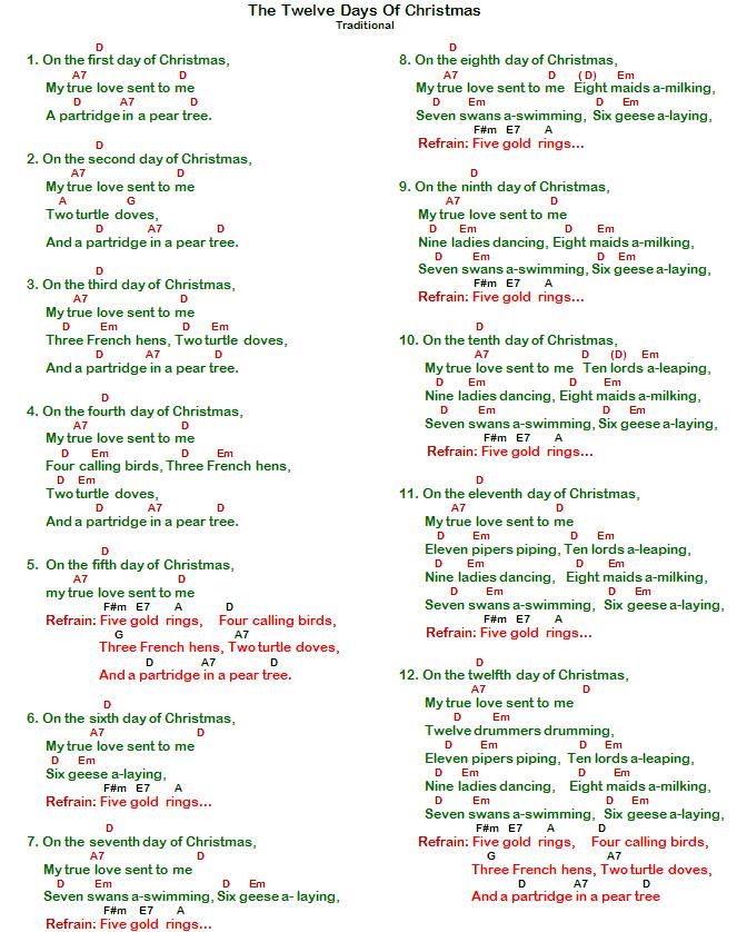 Misc Christmas - Twelve Days Of Christmas (Chords)