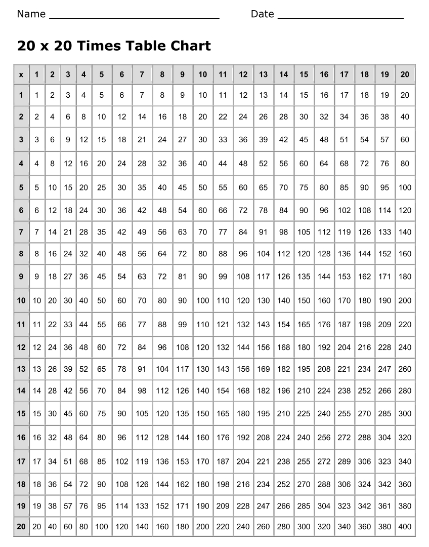 Multiplication Times Table Chart Up to 20