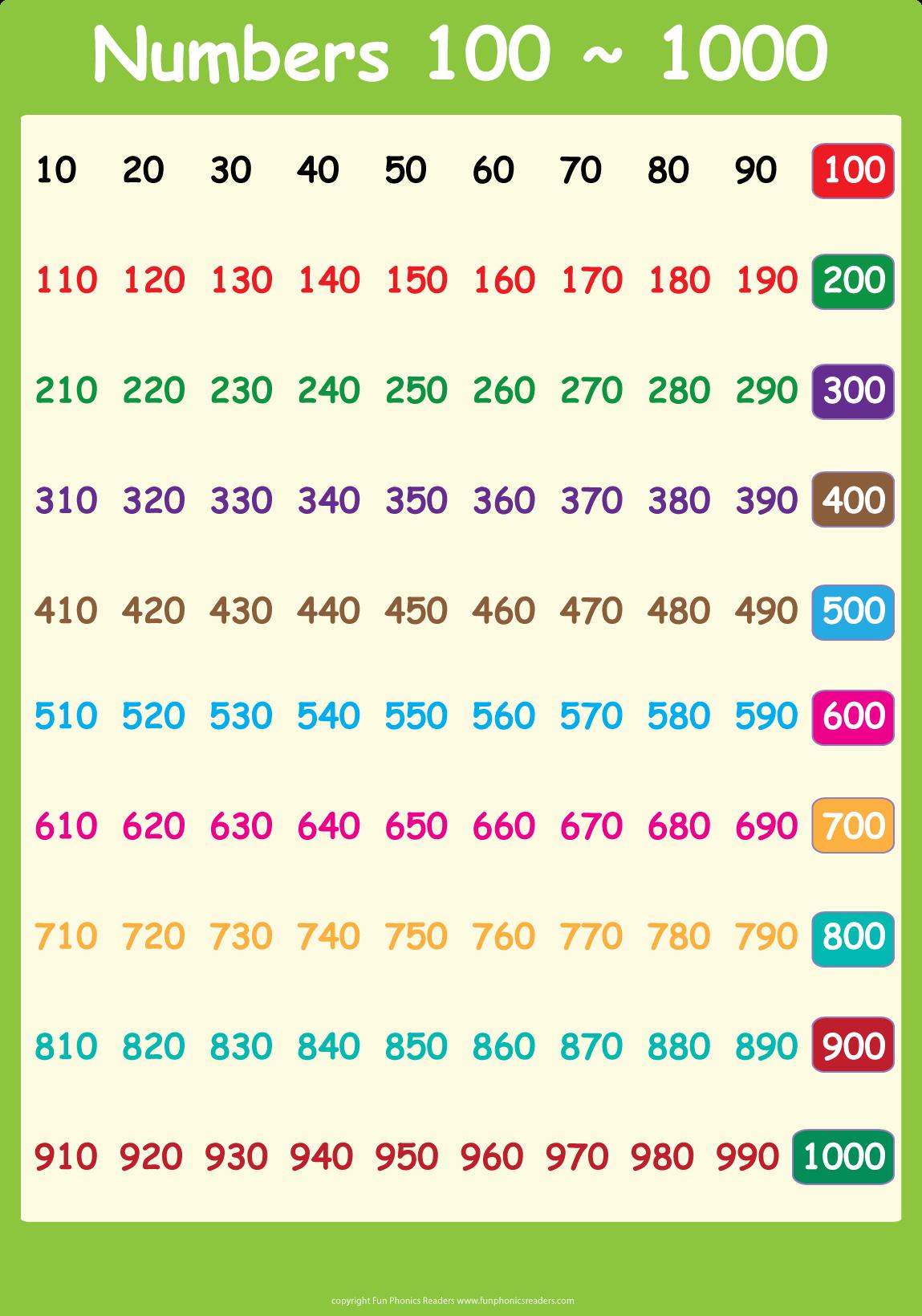 Spanish Numbers Worksheet 1 1000 - worksheets englishspanish ...