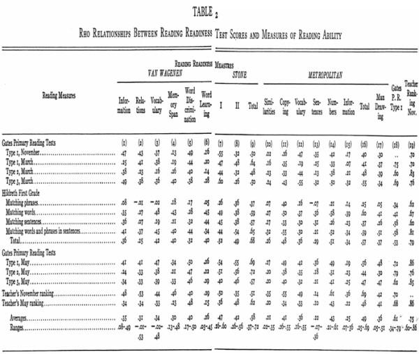 7 Images of Kindergarten Assessment Test Printable