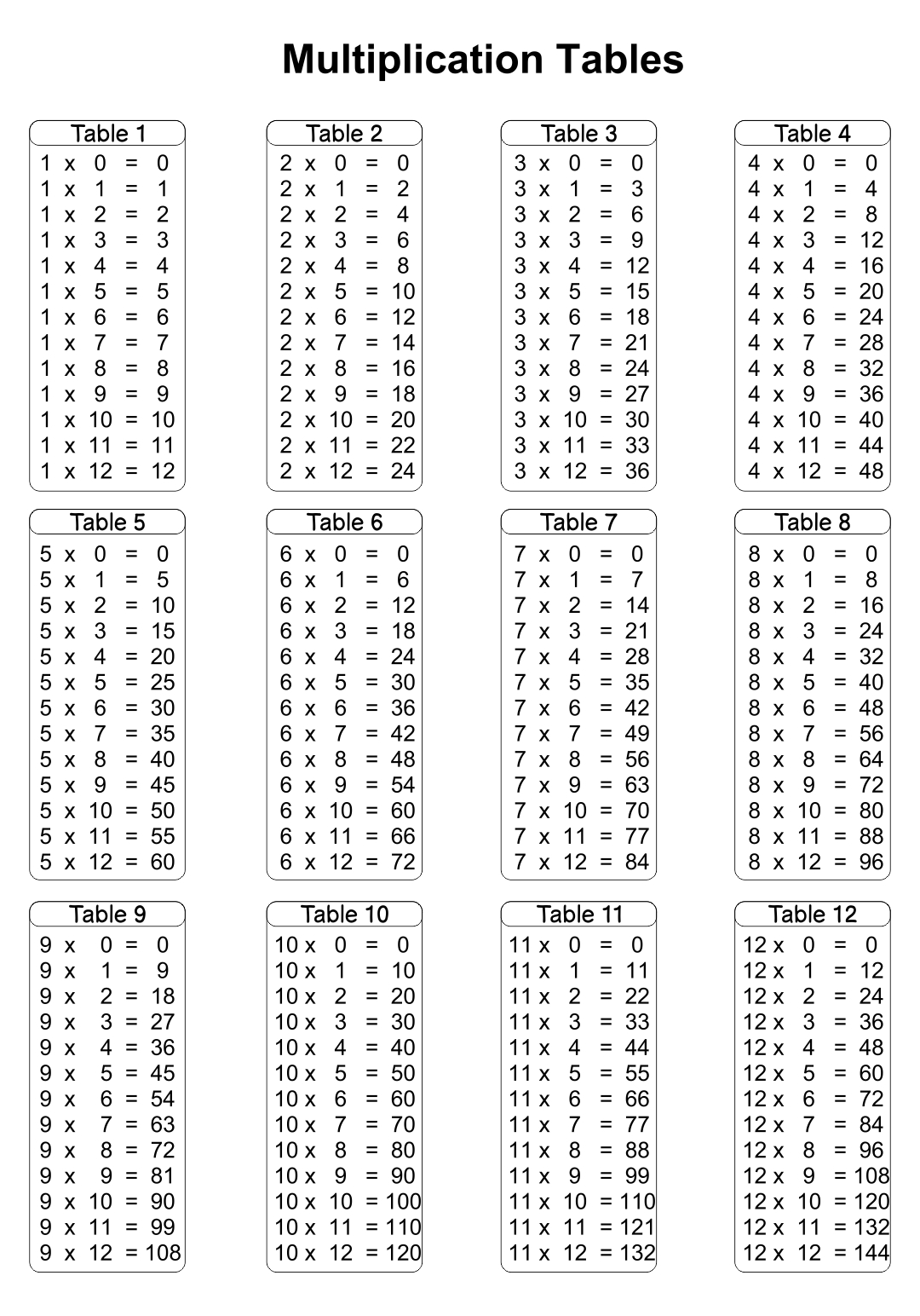 Printable Time Tables Multiplication Chart 20