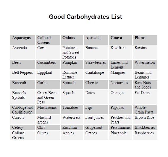 What Is Carbs Free Food