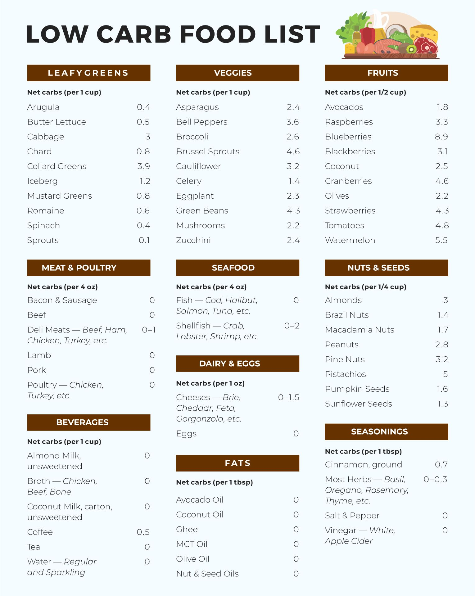 Low Carb Foods List Printable