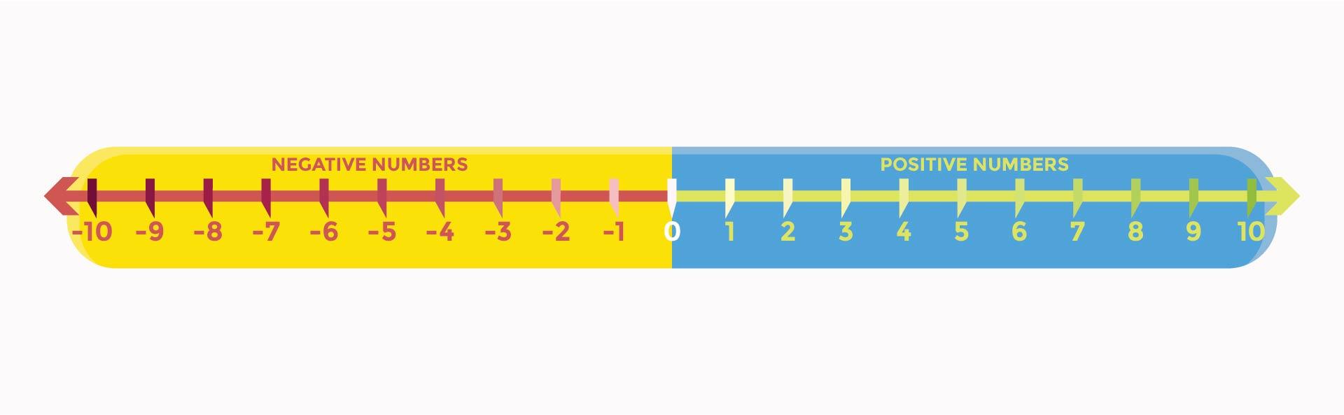 Integer Number Line Printable