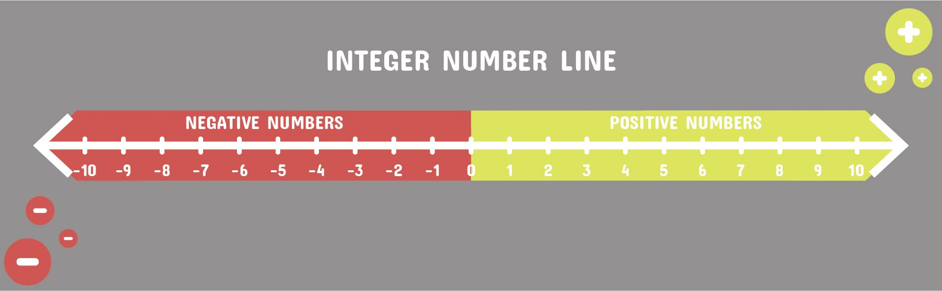 Canny image inside printable number line positive and negative