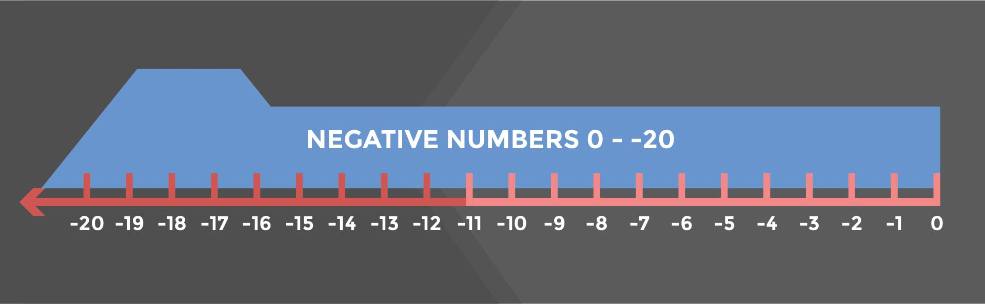 Number Line with Negatives