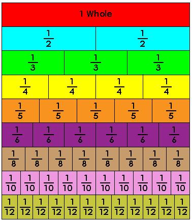 fraction strip worksheet