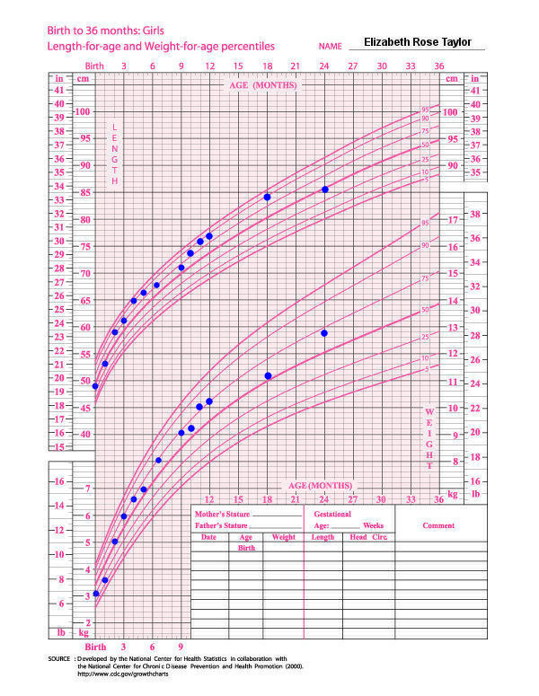 4 Best Images of Free Printable Baby Growth Chart - Free ...
