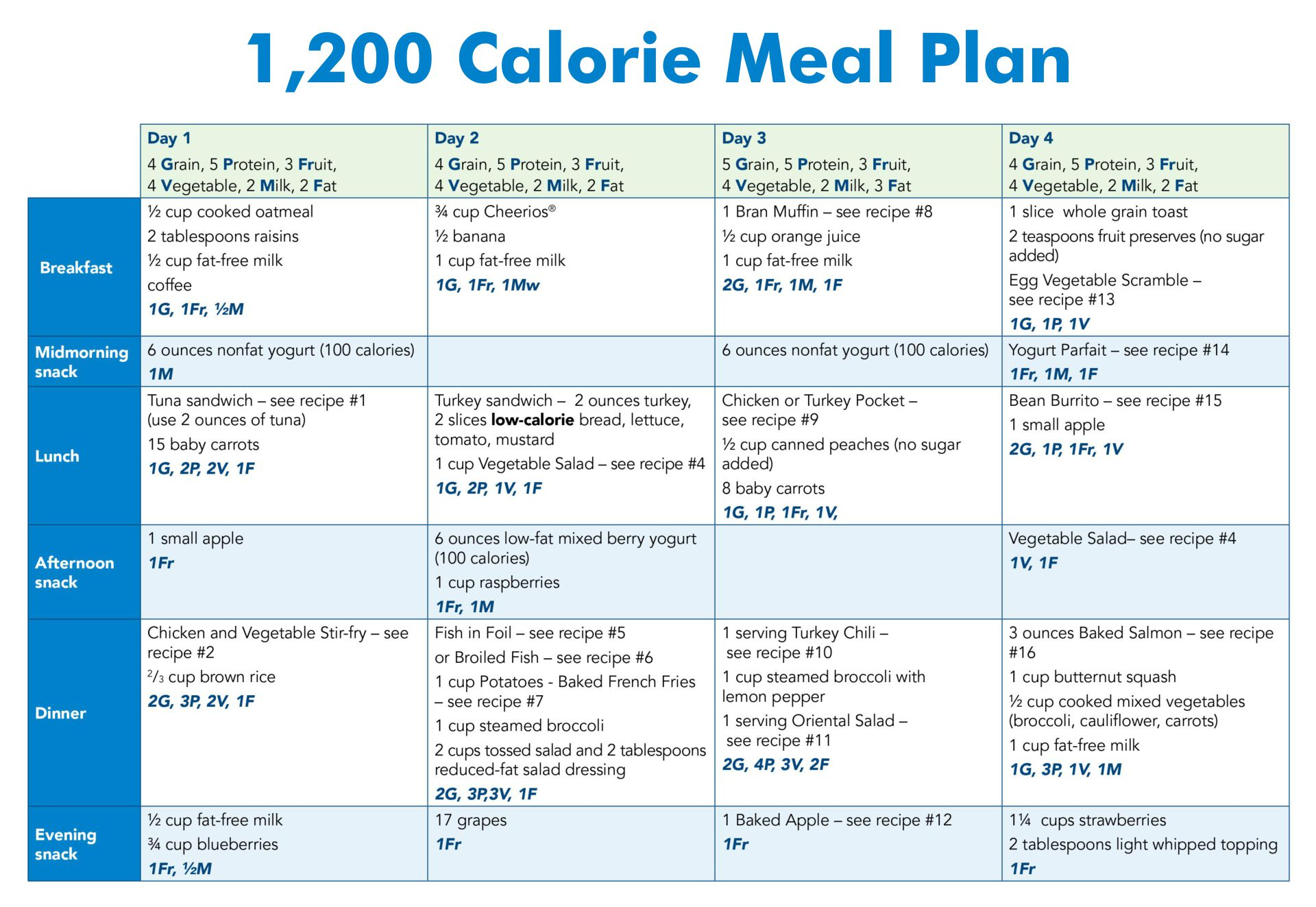 Lose Weight 1200 Calories a Meal Plans