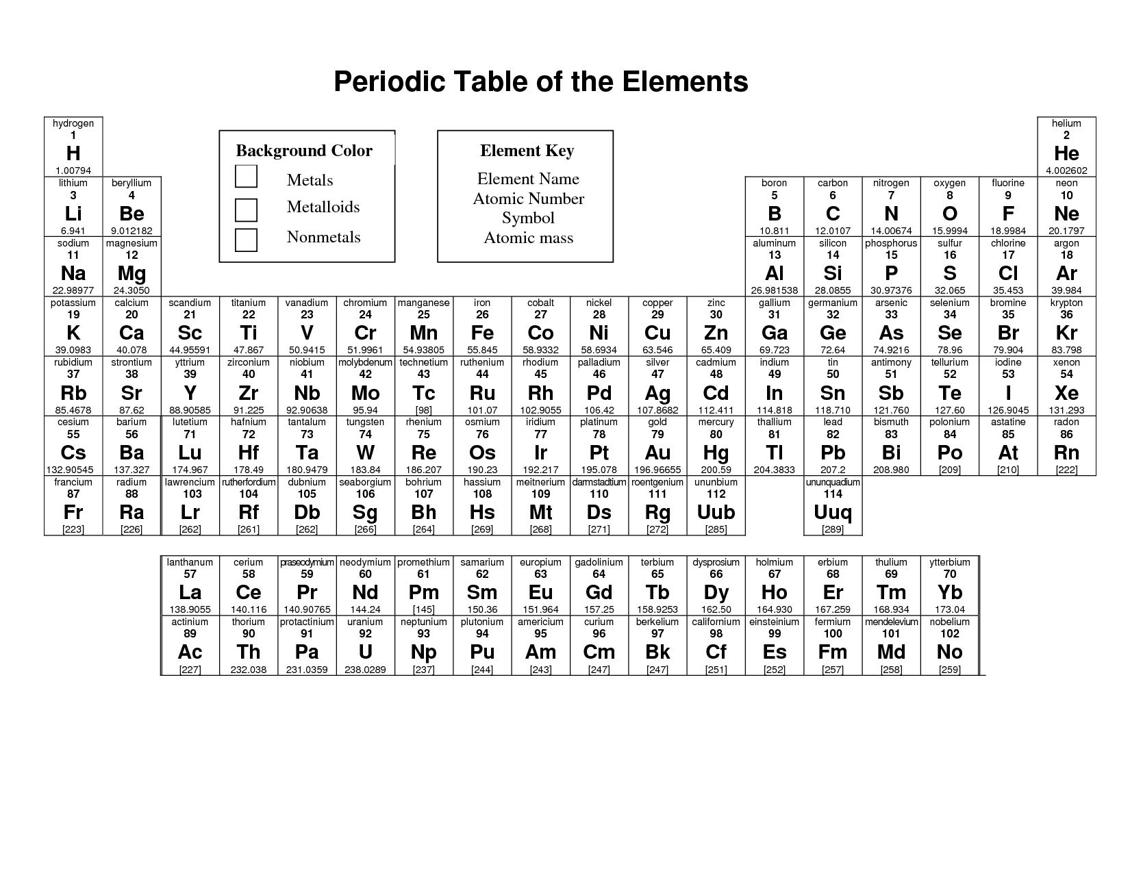 5 Images of Printable Periodic Table With Names And Symbols