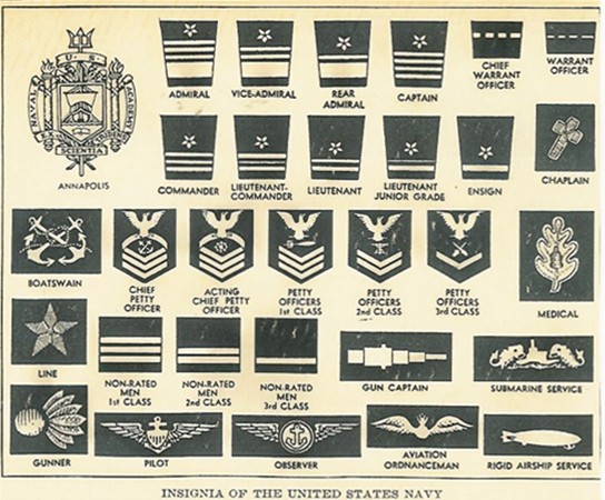 7 Images of Navy Rank Chart Printable