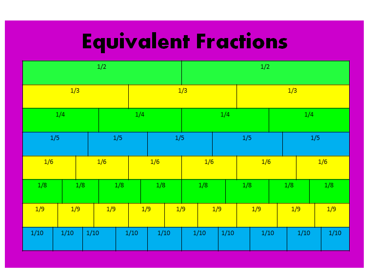 4 Images of Equivalent Fractions Table Printable