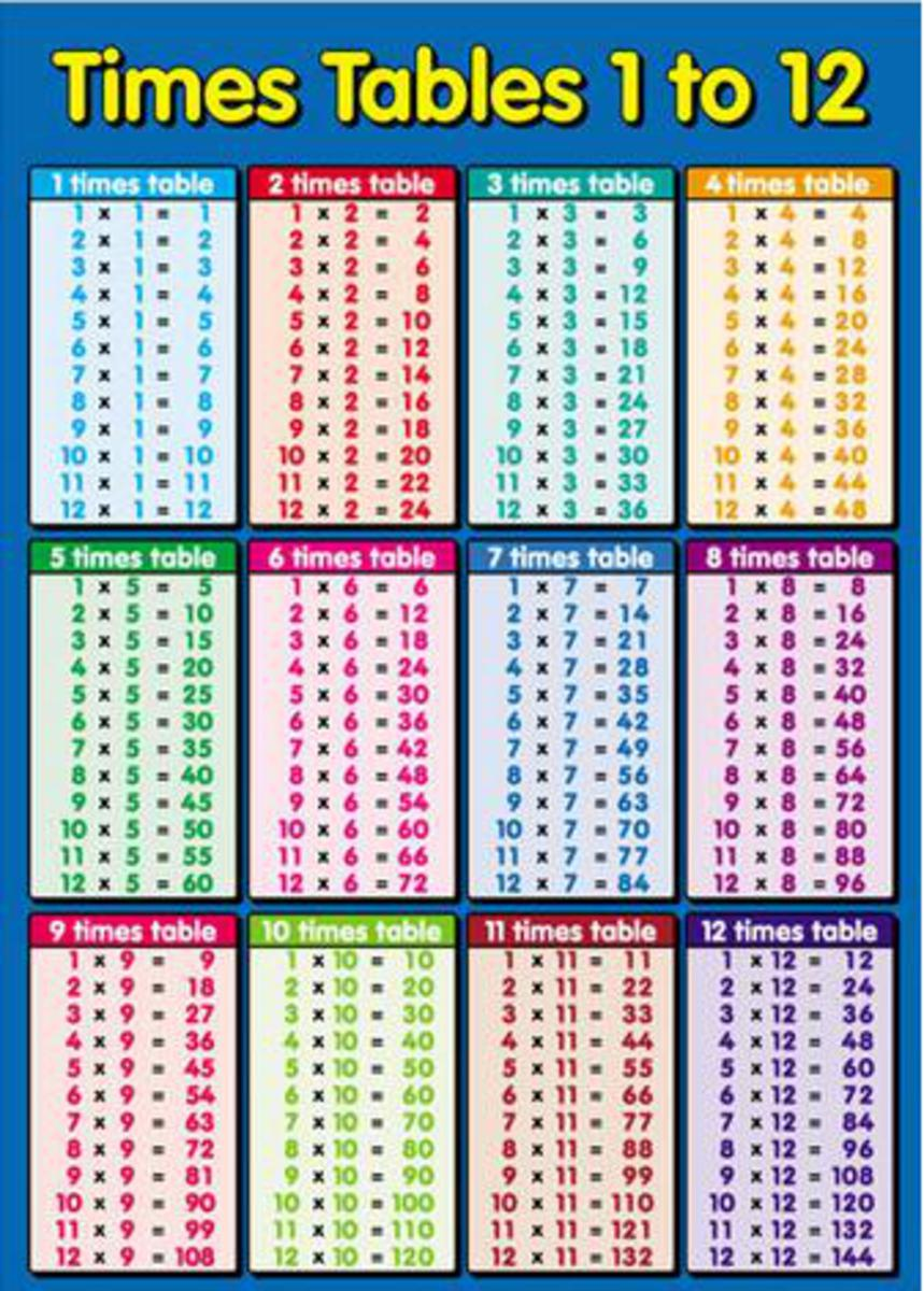 Math worksheet multiplication tables printable chart and times sheet ...