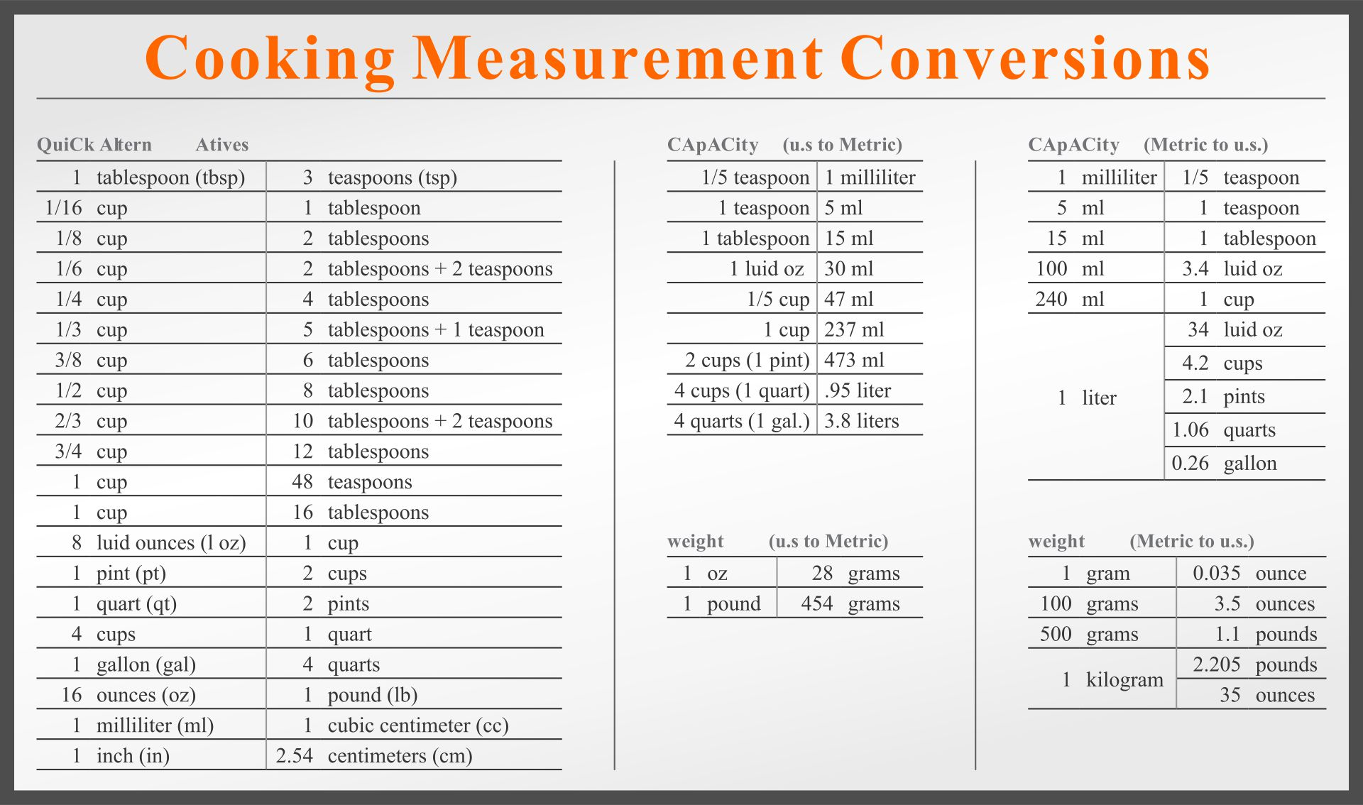 Cooking Measurement Table