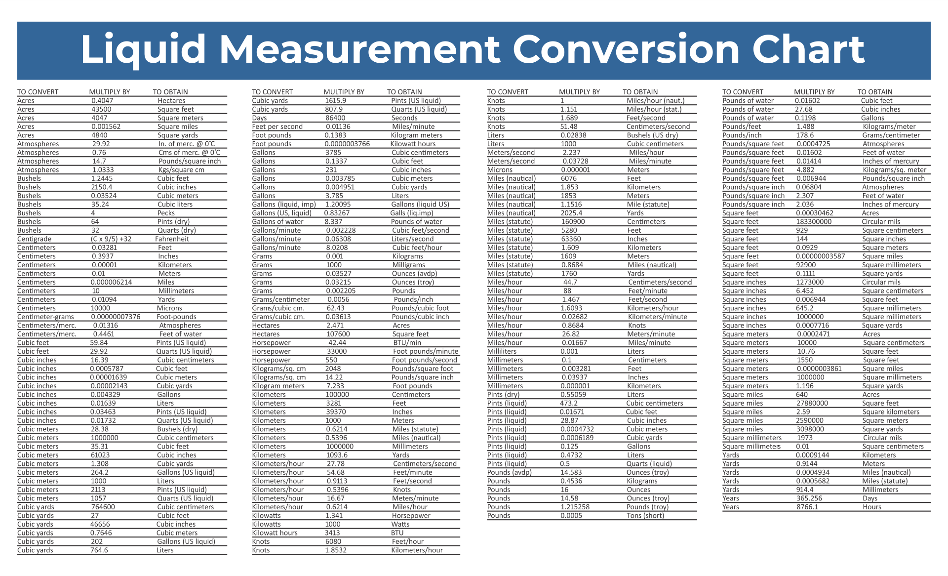 8 best images of printable table of measurements - Conversion table of units of measurement ...