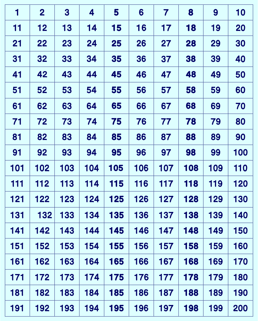 Printables 200 Numbers Charts