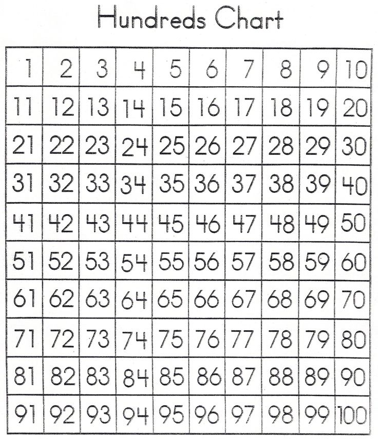 7 Images of Printable Hundreds Chart