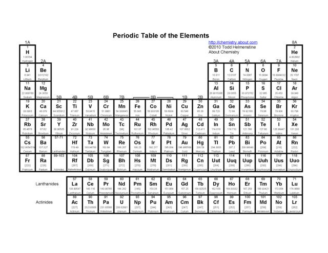 5 Images of Printable Periodic Table With Symbols