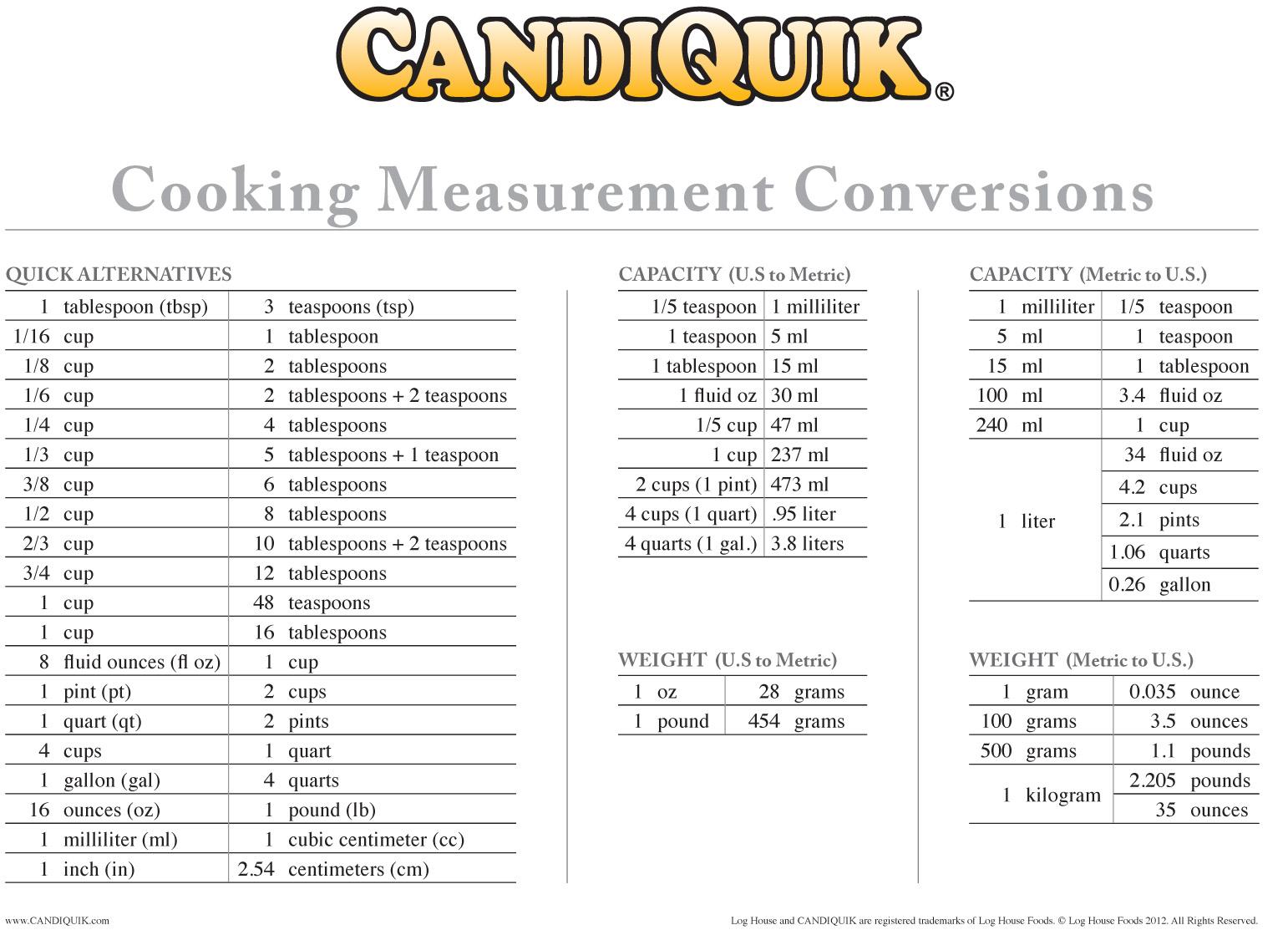 Cooking Measurement Conversion Table Chart