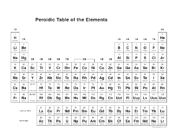 5 Images of Periodic Table Printable With Everything