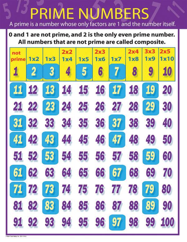 Number Names Worksheets number words chart : Number Names Worksheets : numbers in words 1 to 100 ~ Free ...
