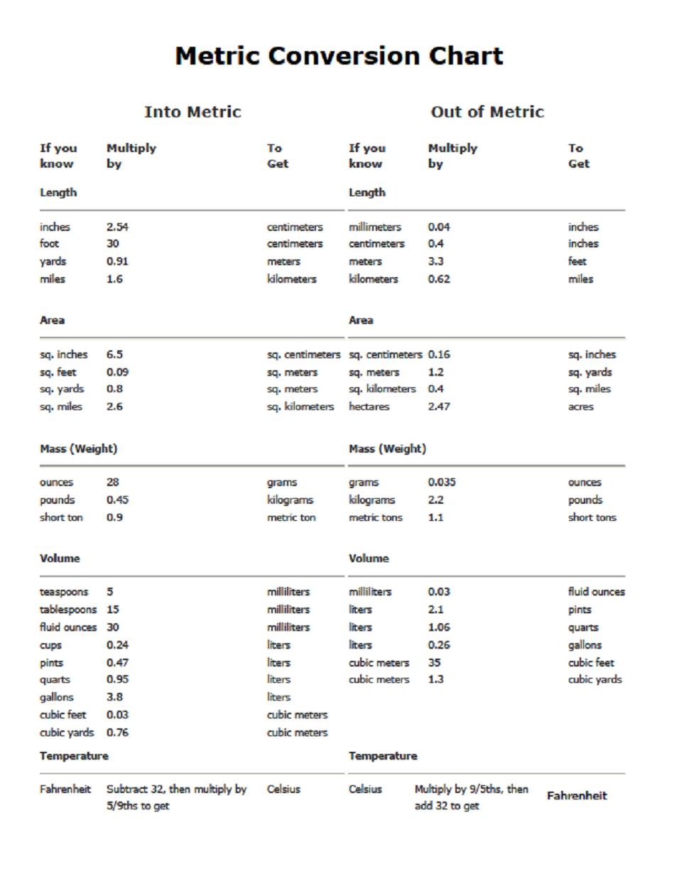 7 Images of Printable Conversion Chart