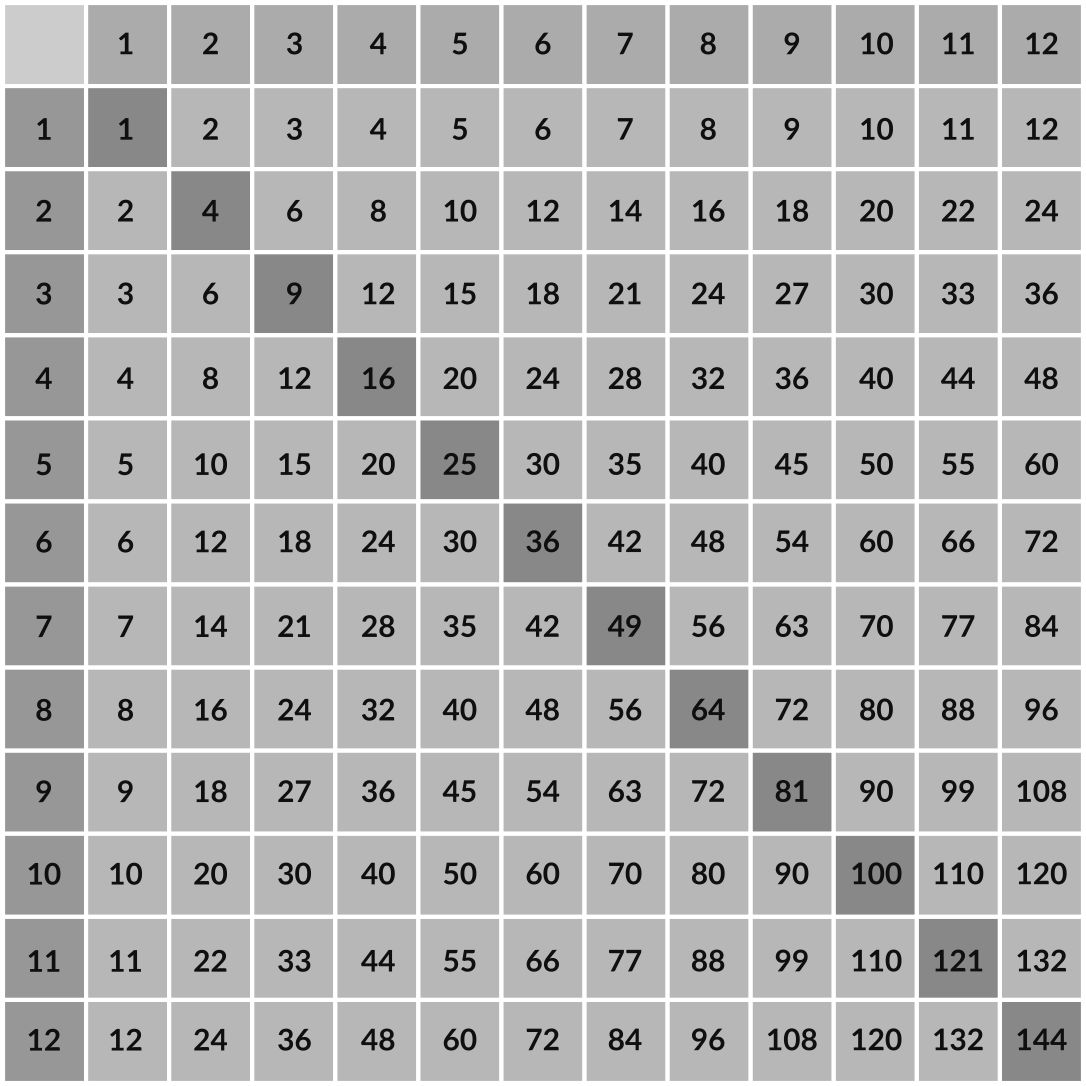 Number Names Worksheets times table chart 1-20 : Number Names Worksheets : printable multiplication chart 1-12 ...