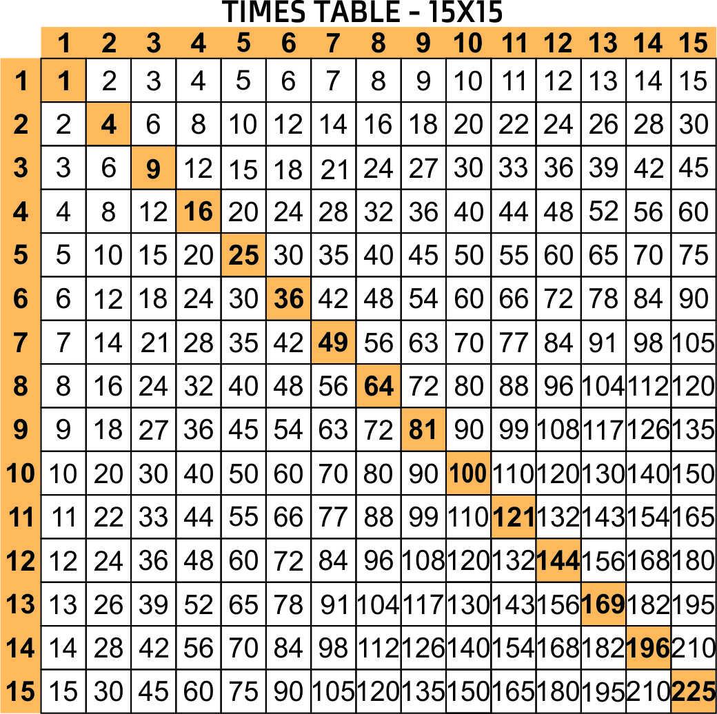 Free Printable Multiplication Chart 1-20