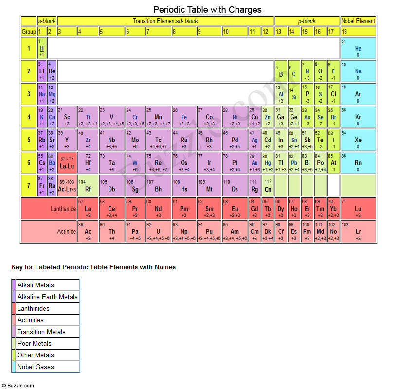 6 Images of Printable Periodic Table Of Elements With Charges