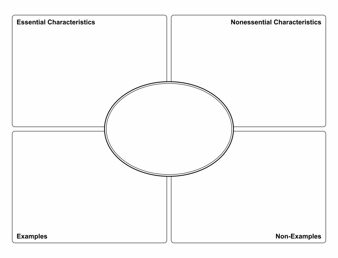 free graphic organizer templates - 8 best images of printable frayer model graphic organizers