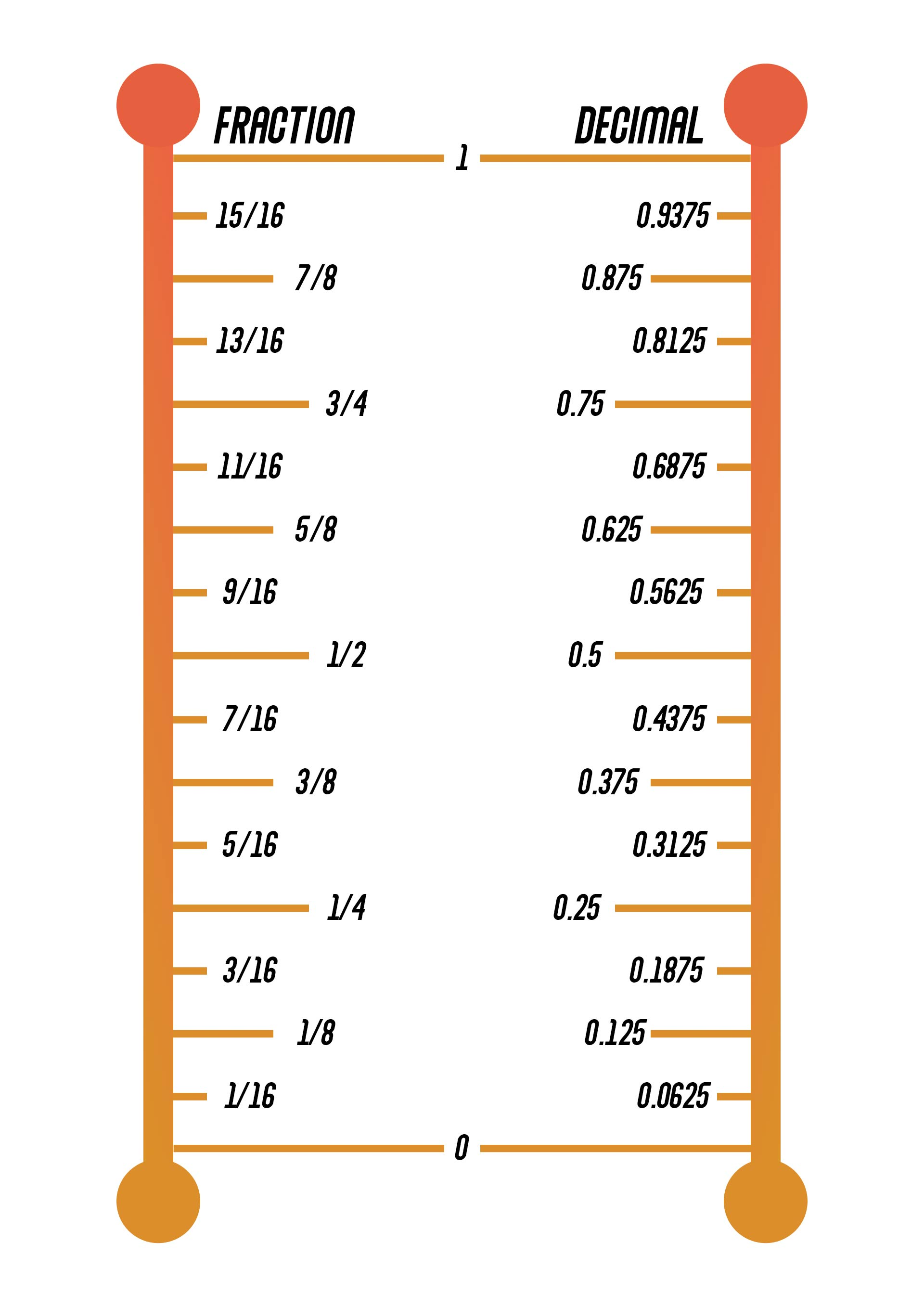 Fraction to Decimal Conversion Chart Inches