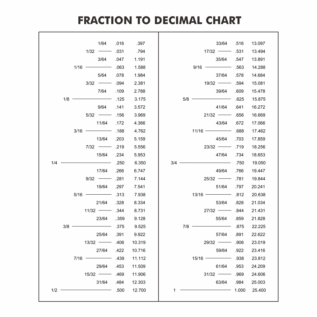 Fractions into Decimals Conversion Chart