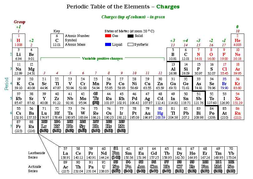 Post_printable Periodic Table With Charges_45949 on Detailed Periodic Table With Charges