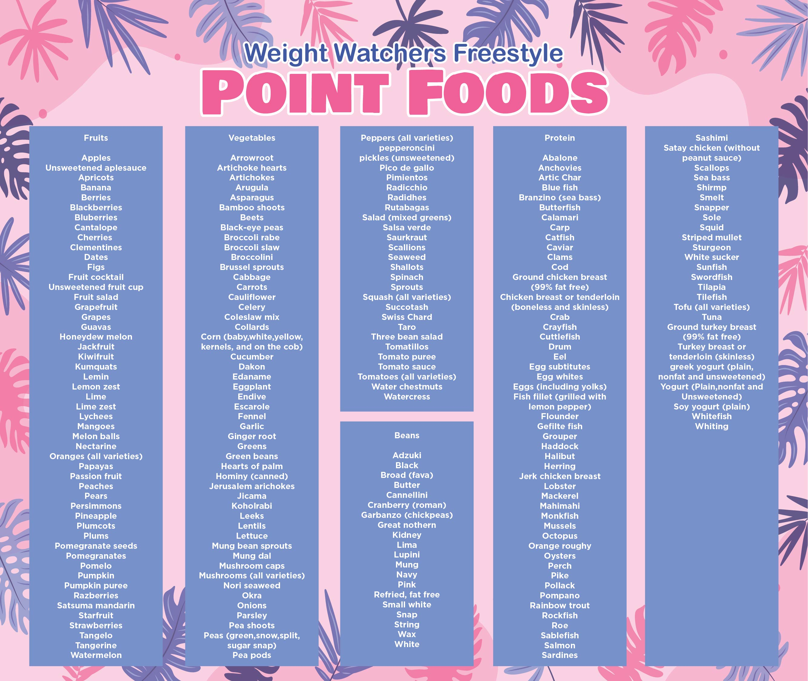 Weight Watchers Food Point Chart