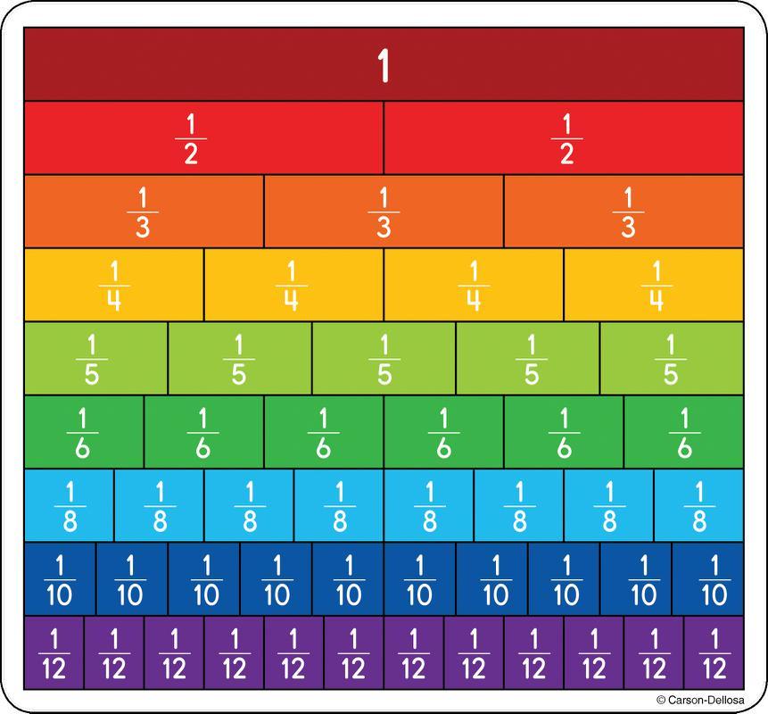 math worksheet : 5 best images of printable fraction bars  blank fraction strips  : Fraction Strips Worksheet