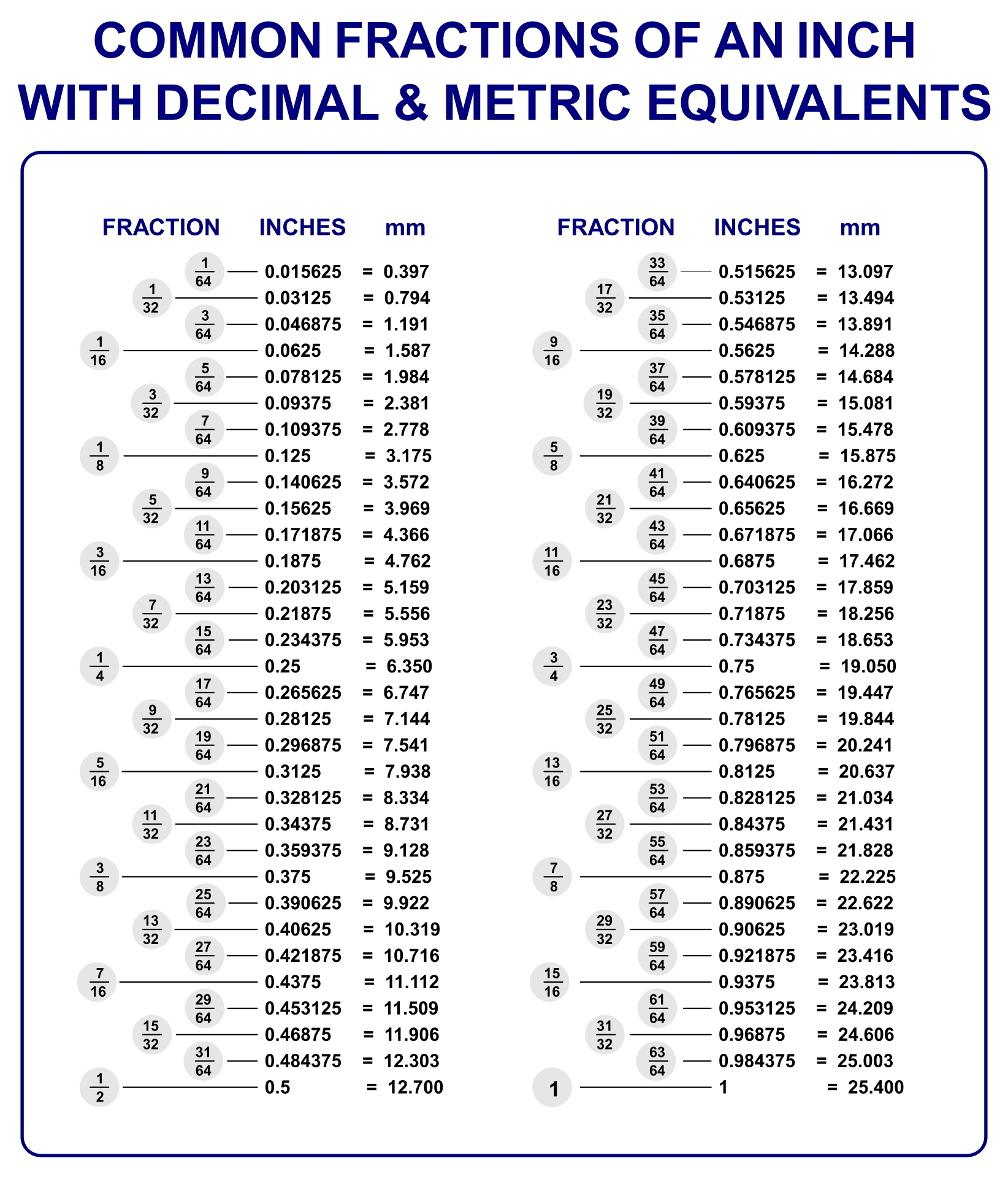9 Images of Decimal Chart Printable
