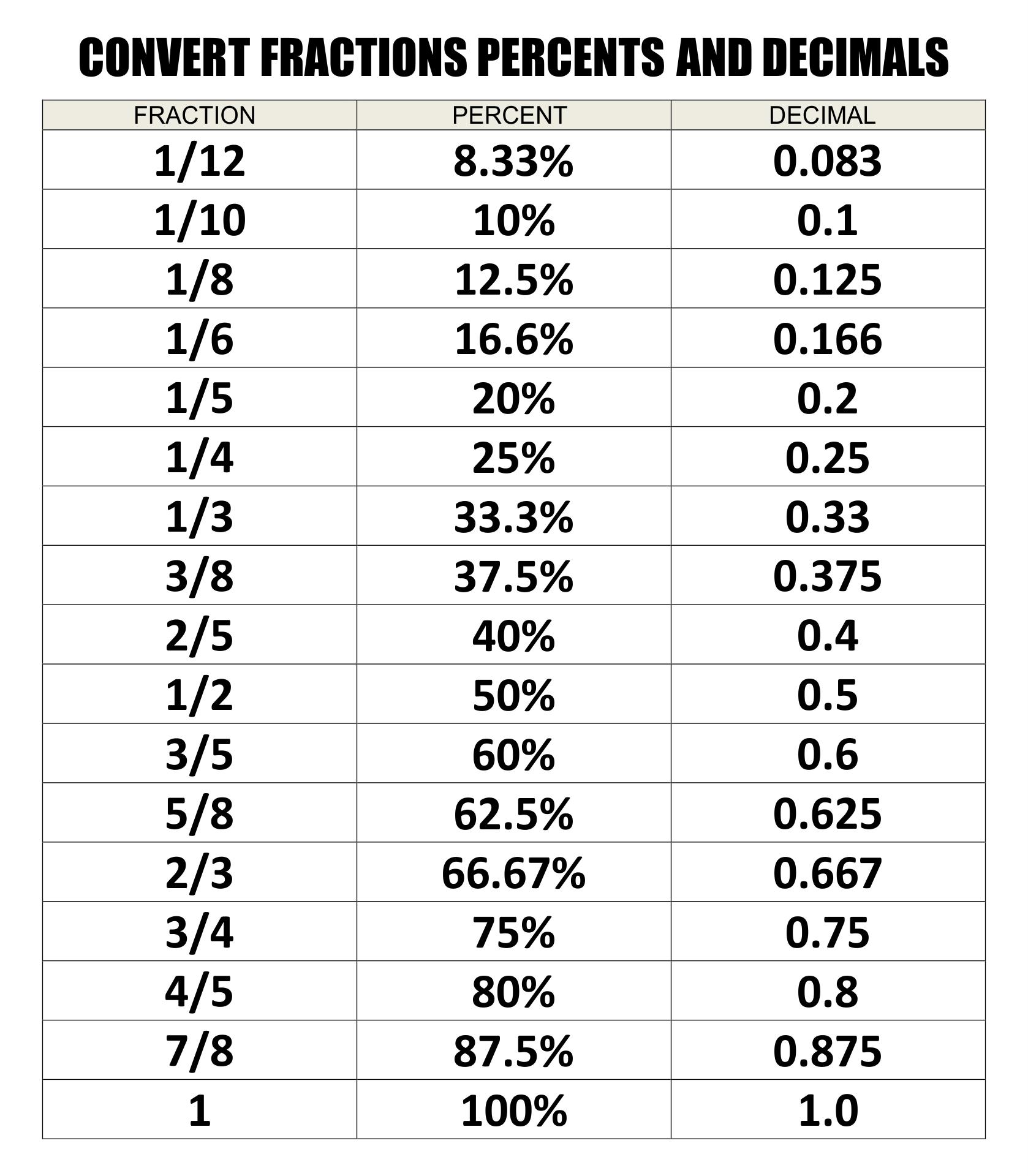 Fractions into Decimals Conversion Chart