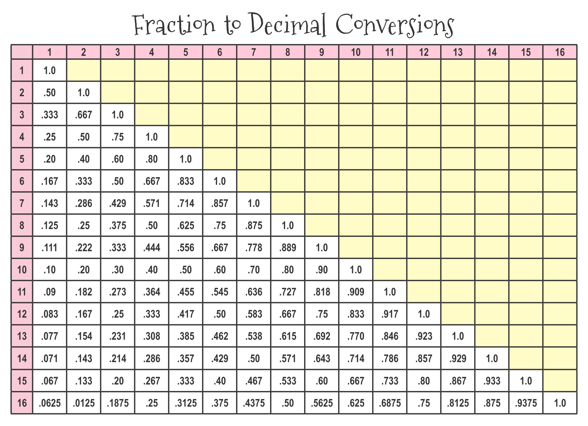 Inch Fraction to Decimal Conversion Chart Printable