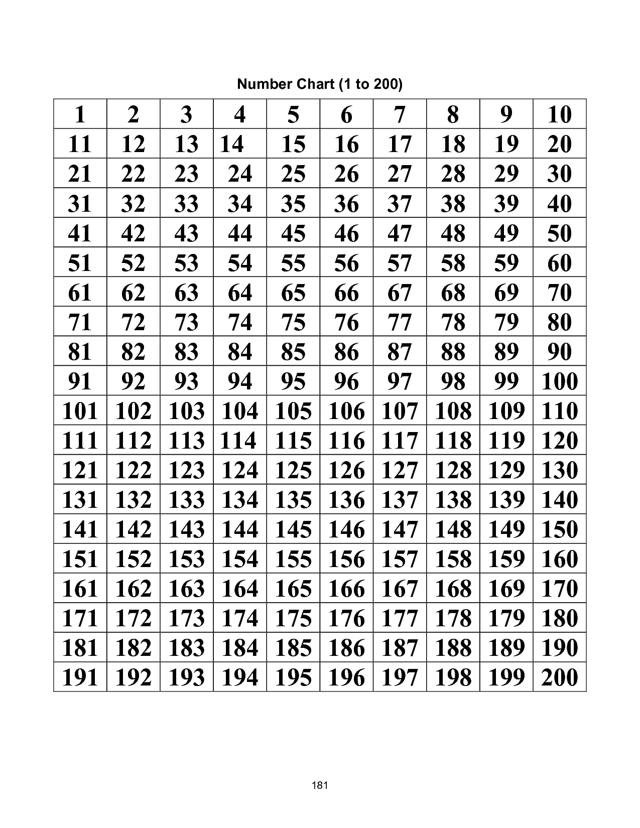5 Images of Printable Number Chart 100 200