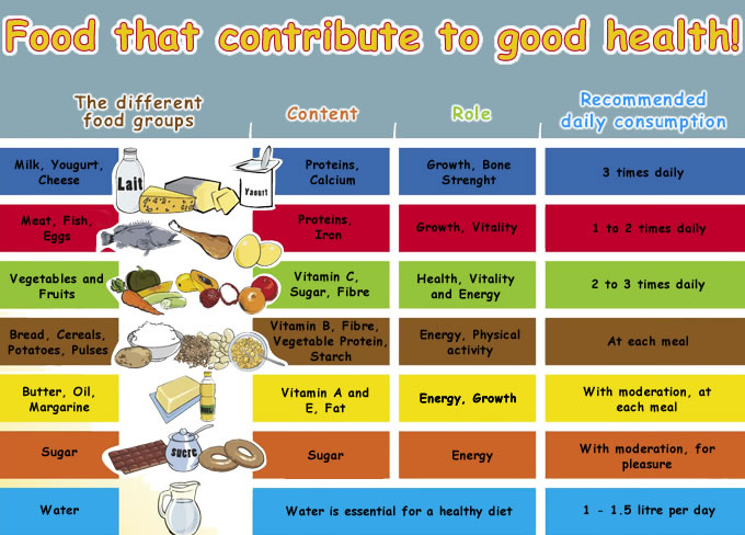 6 Best Images Of Printable Chart Food Groups Kids