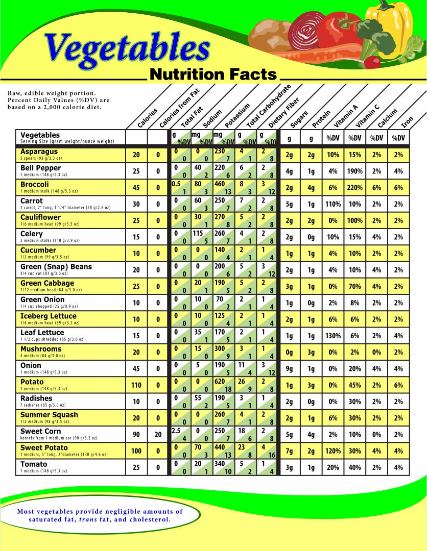Nutrition Facts Vegetables Chart