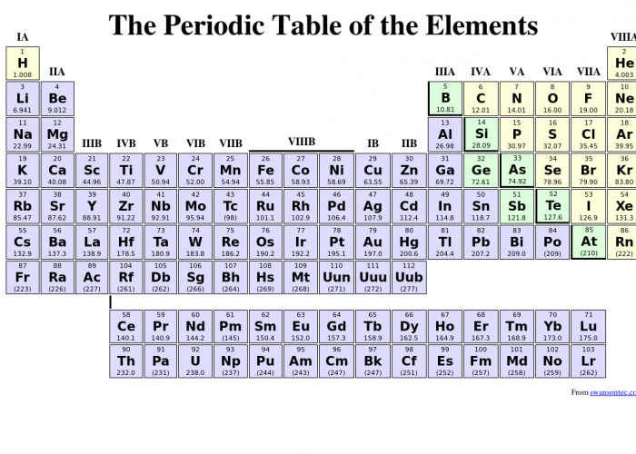 7 best images of simple periodic table printable for 02 periodic table
