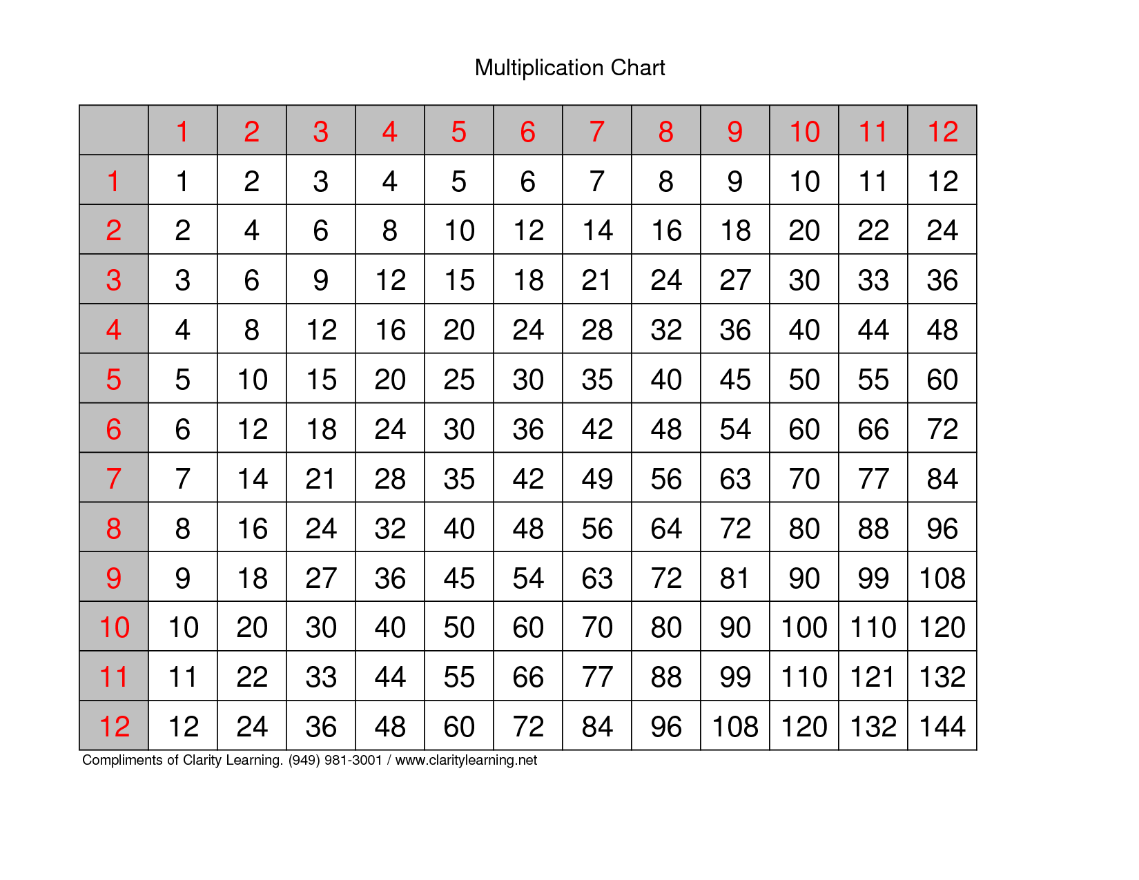 Printable multiplication tables 1 10 multiplication for 1 to 10 table