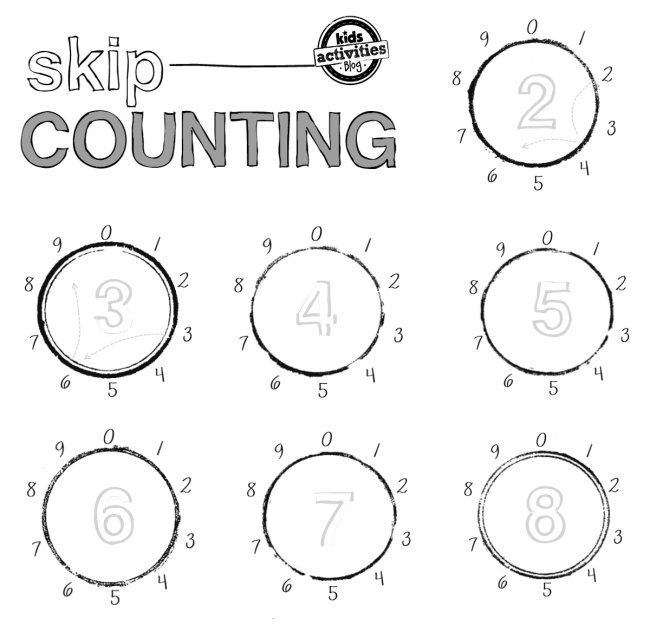 Number Names Worksheets skip counting by 10 worksheets Free – Multiplication Skip Counting Worksheets