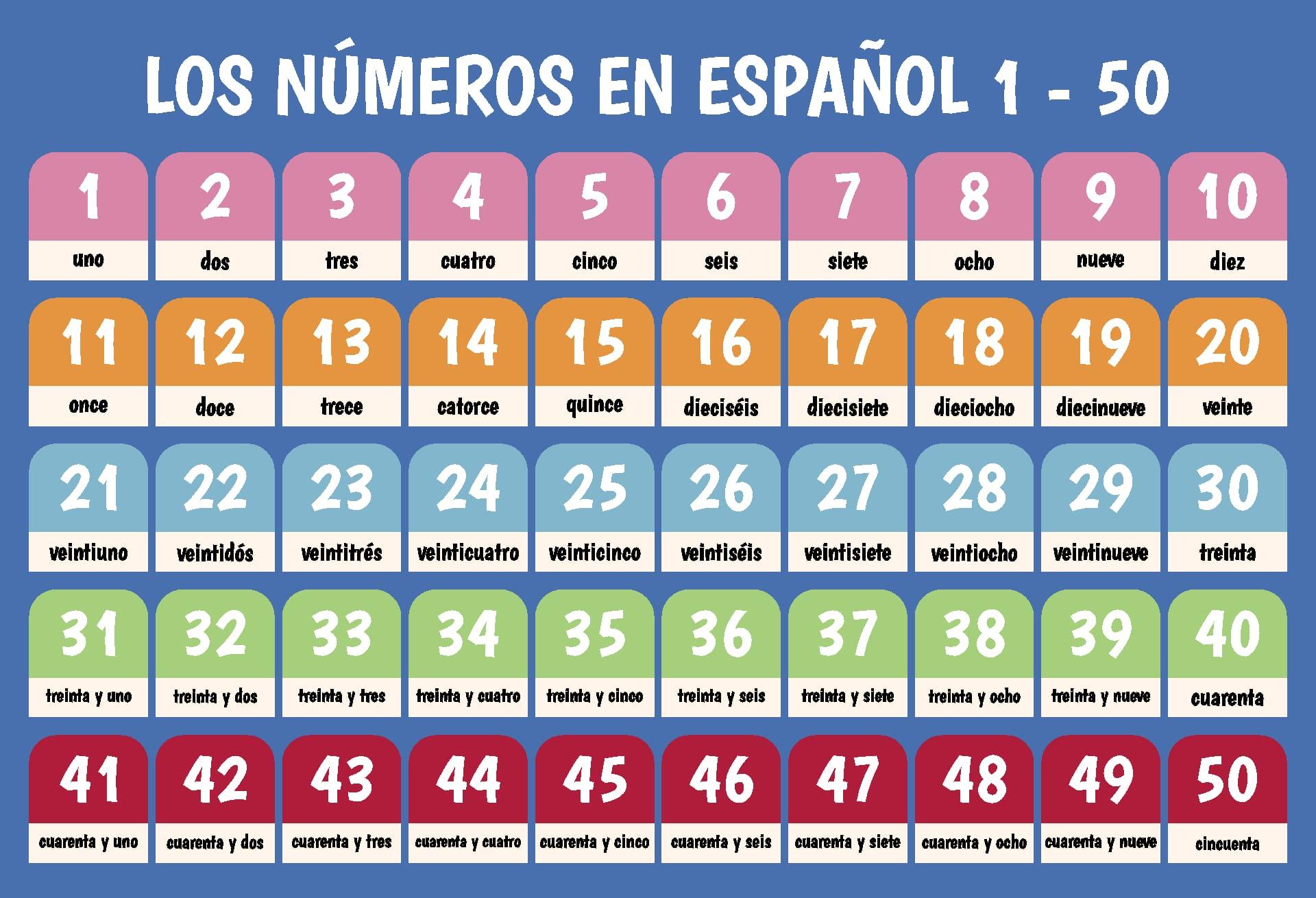 Spanish Numbers 1-50