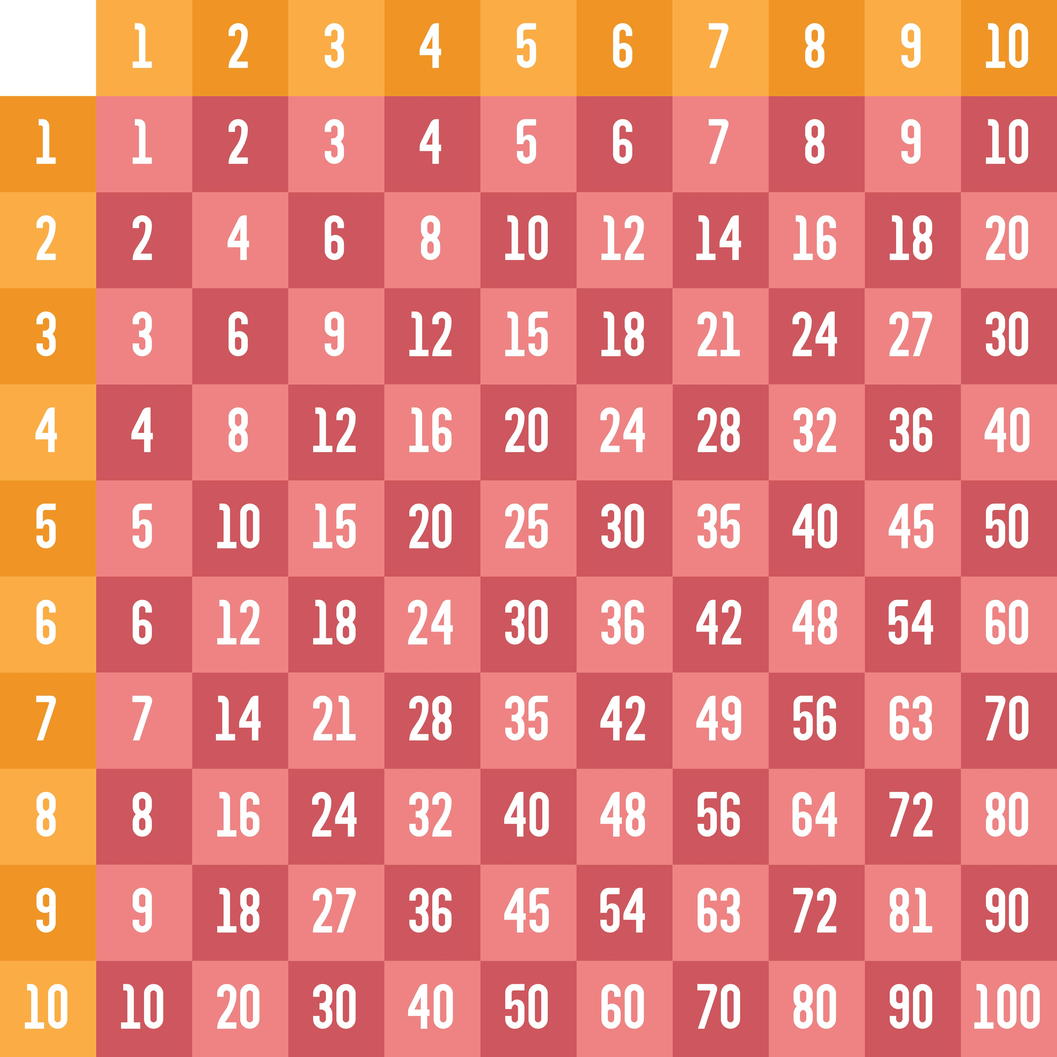 Multiplication Skip Counting by Chart
