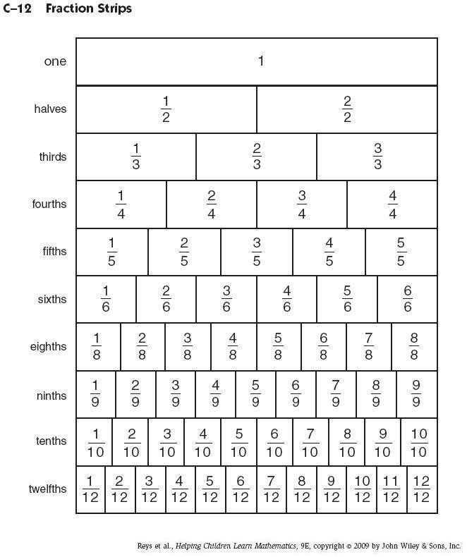 Blank Fraction Strips Worksheet 5 best images of printable – Fraction Strips Worksheets