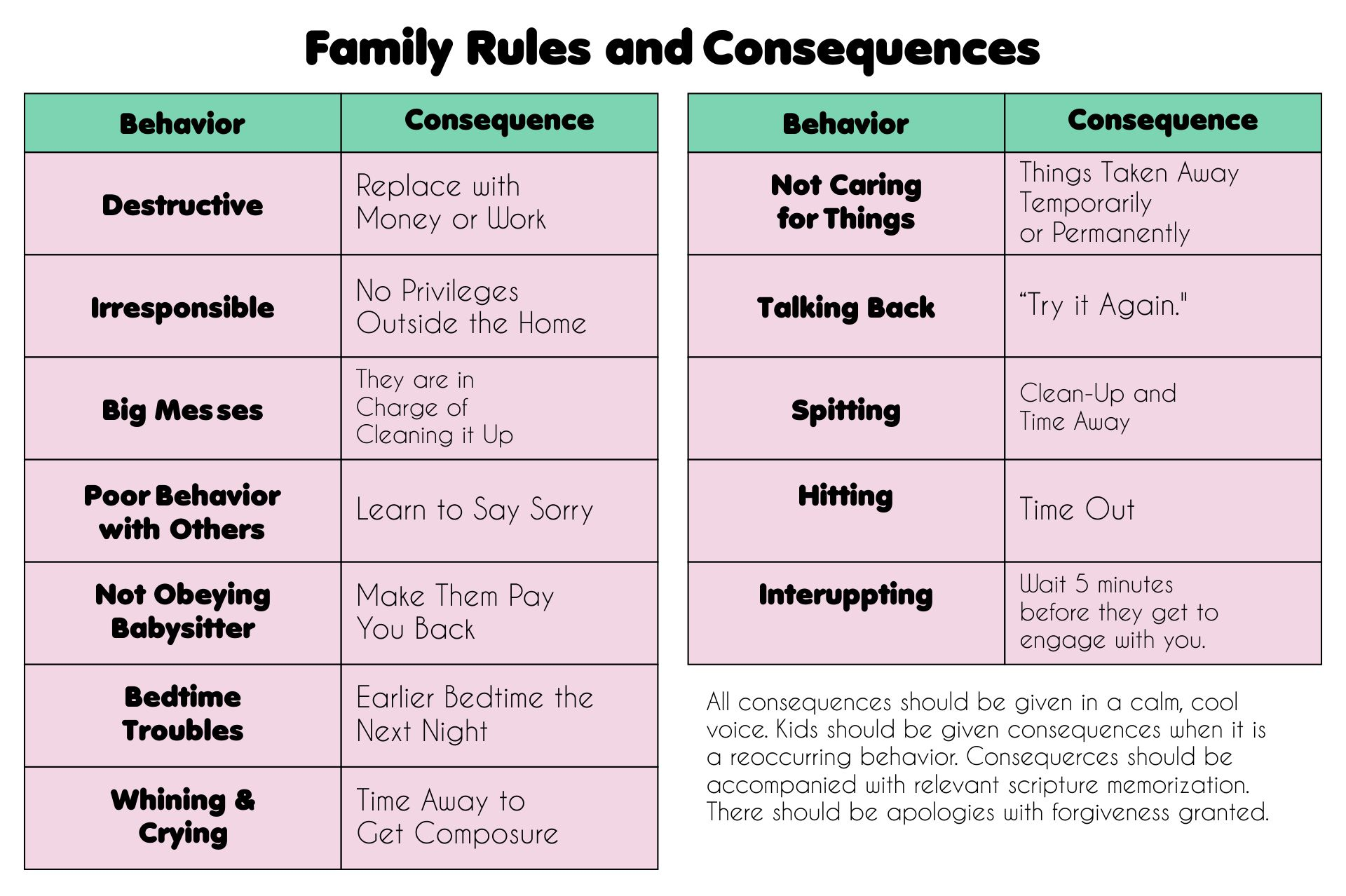 Printable Family Rules and Consequences Chart