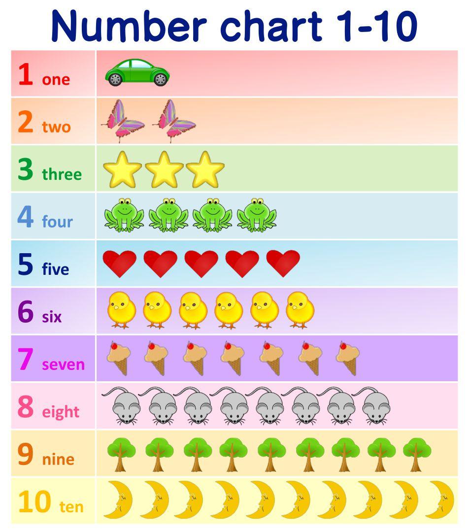 Number Names Worksheets printable numbers 1 to 10 : 8 Best Images of Numbers 1 10 Chart Preschool Printables ...
