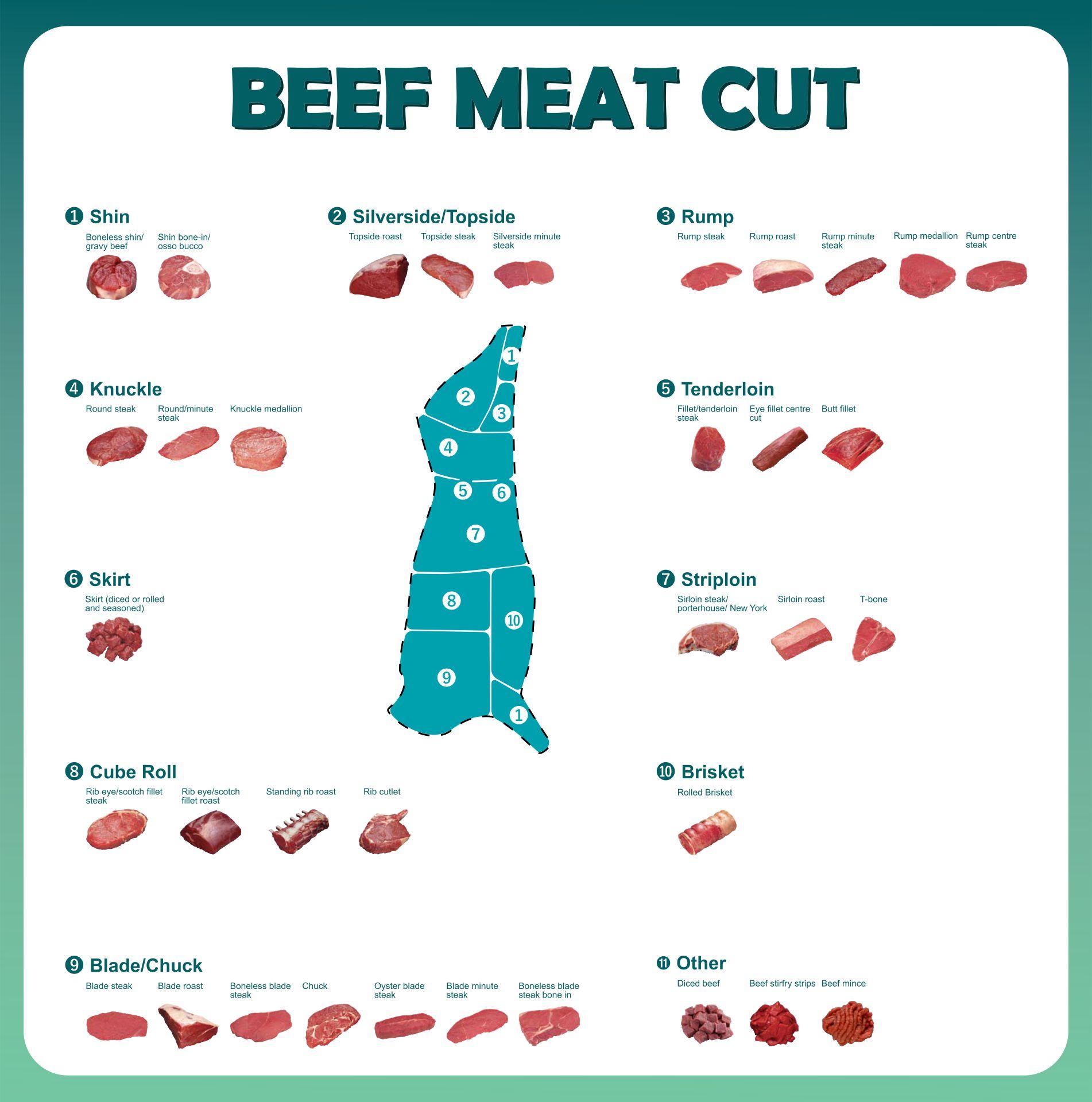 Butcher Meat Cuts Chart